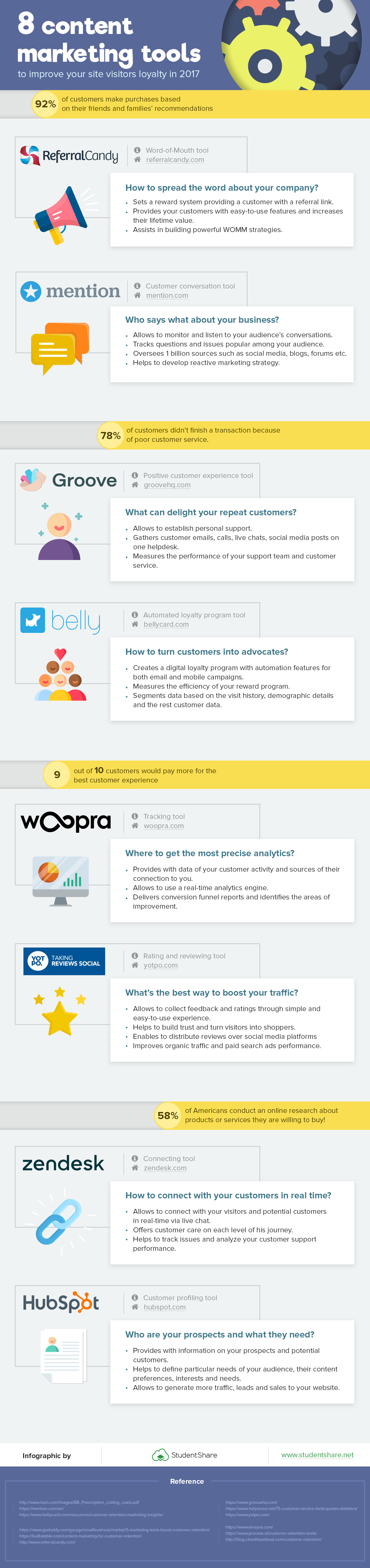 8 Content Marketing Tools to Improve Retention [Infographic]