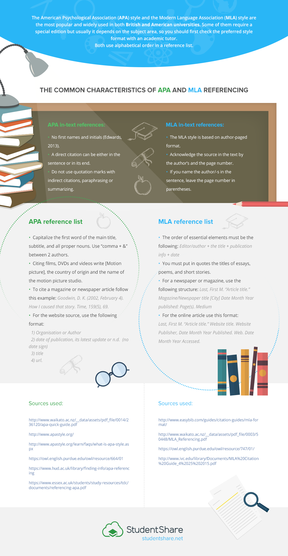 Academic Styles and Their Significance: MLA, APA, Chicago and IEEE + [INFOGRAPHIC] -2