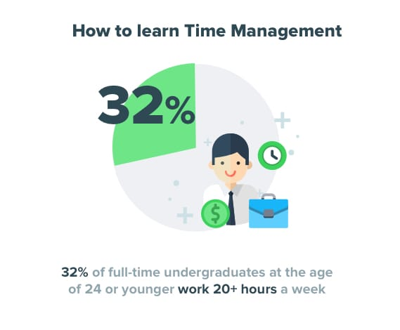 How to learn Time Management - StudentShare