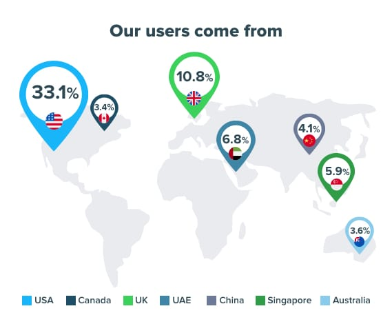 Our users come from - StudentShare